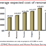 Average expected cost of renovations