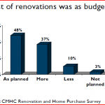 Cost of renovations was as budgeted