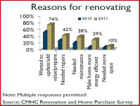 Reasons for renovating
